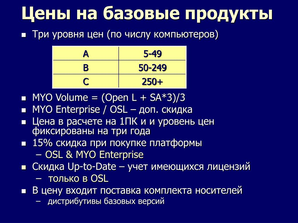 Цены на базовые продукты