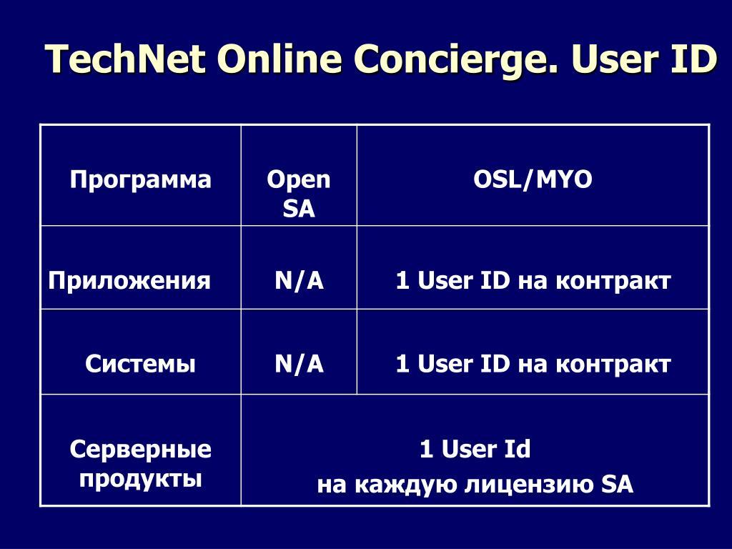 TechNet Online Concierge