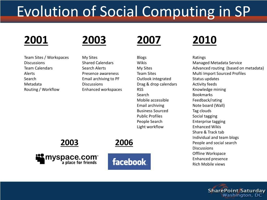 Evolution of Social Computing in SP