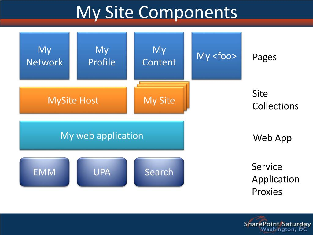 My Site Components