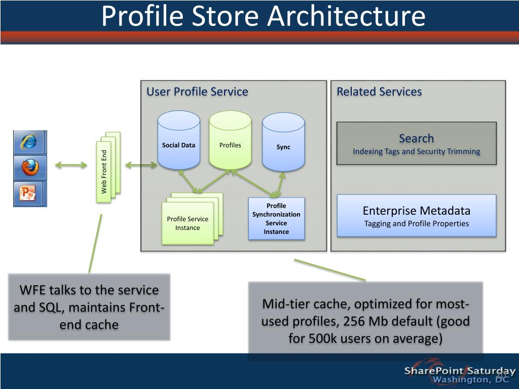 Profile Store Architecture