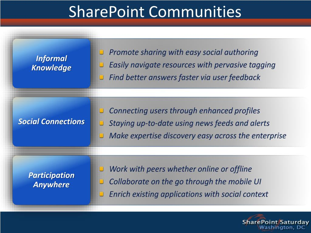 SharePoint Communities