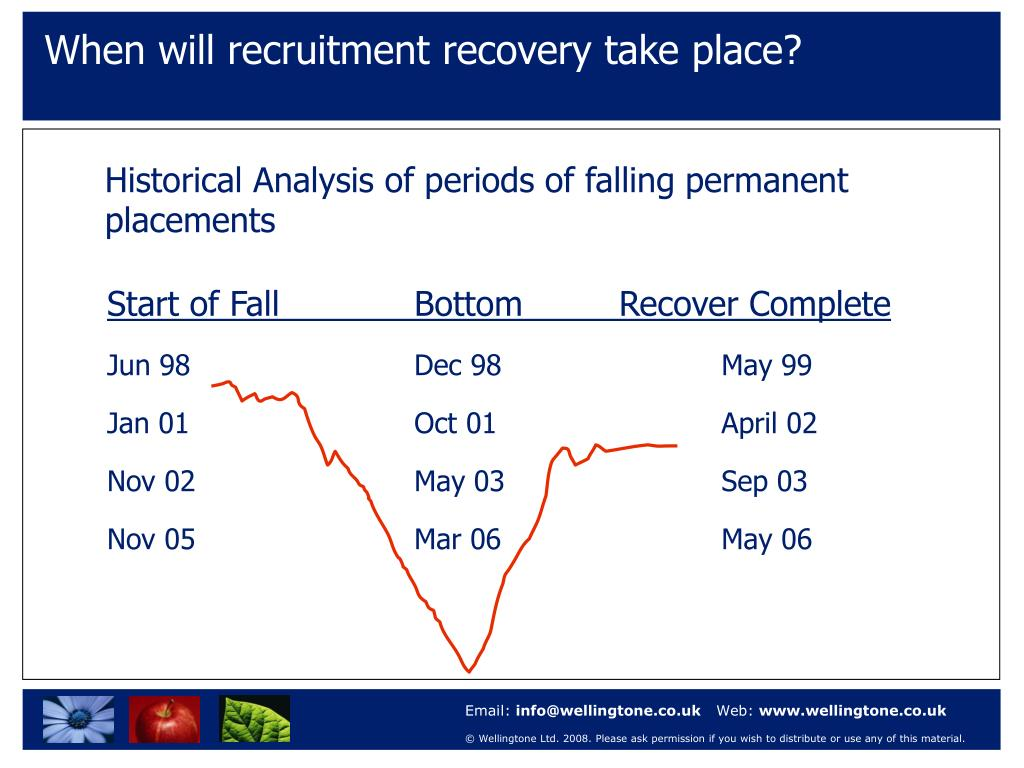 When will recruitment recovery take place?