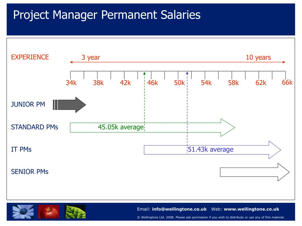 Project Manager Permanent Salaries