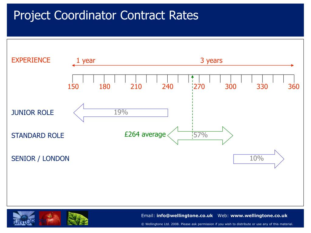 Project Coordinator Contract Rates