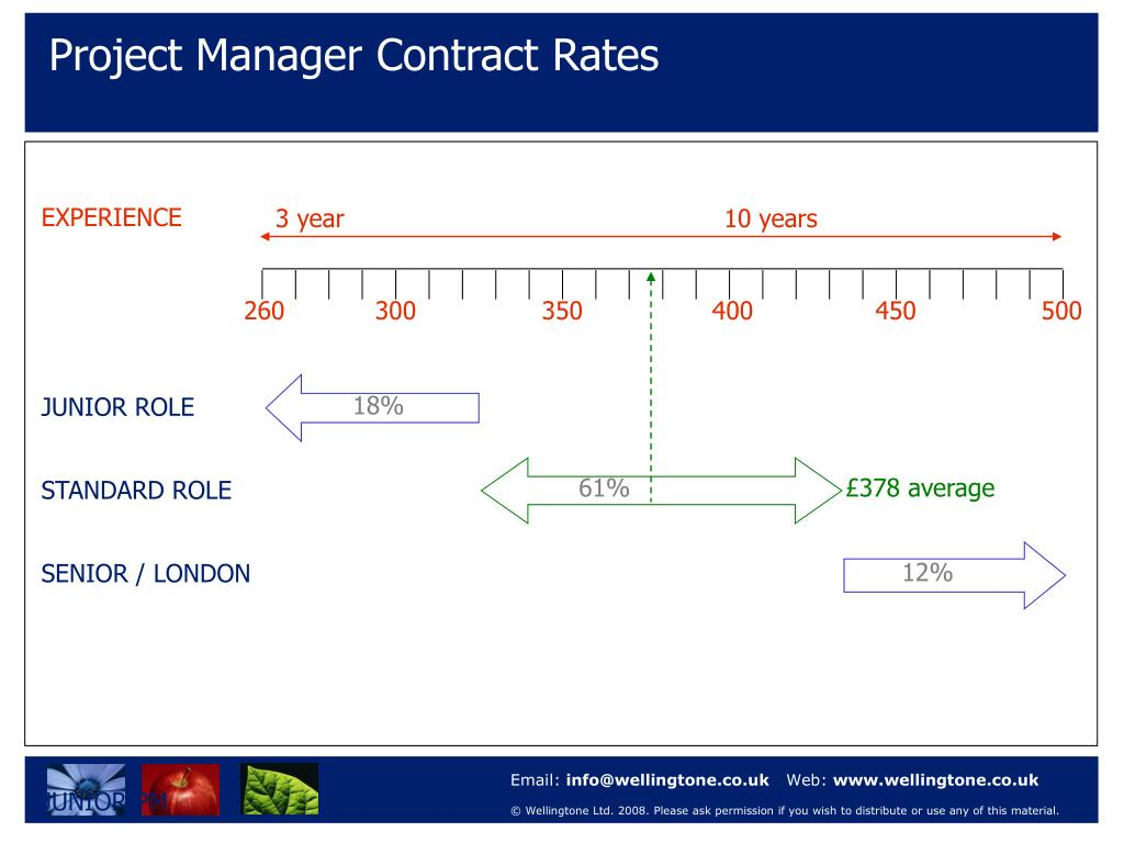 Project Manager Contract Rates