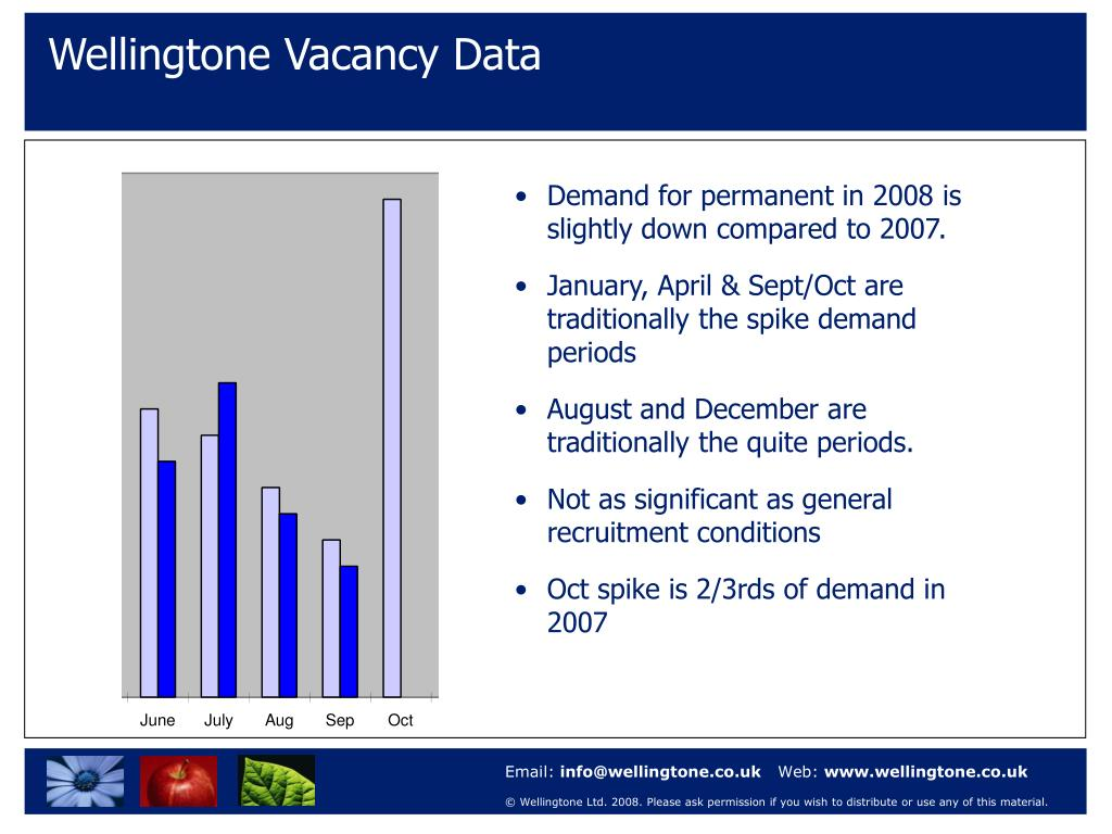 Wellingtone Vacancy Data