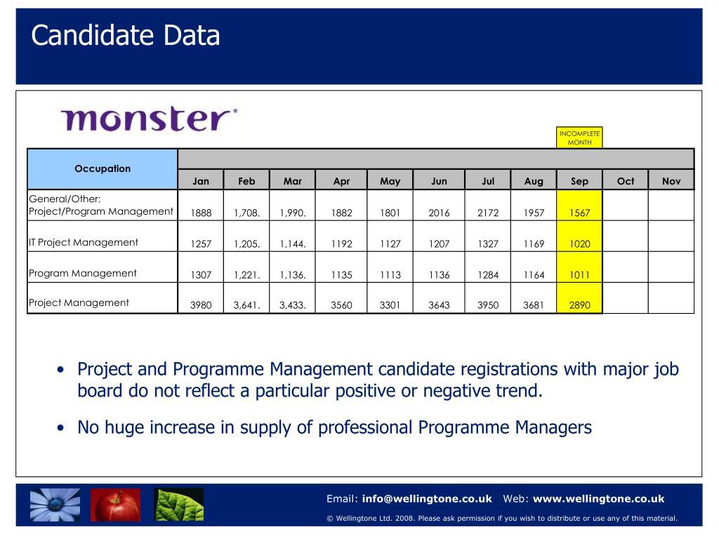 Candidate Data