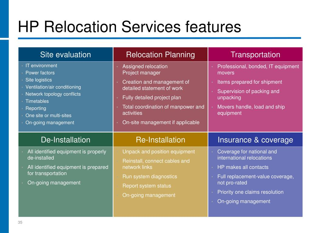 HP Relocation Services features
