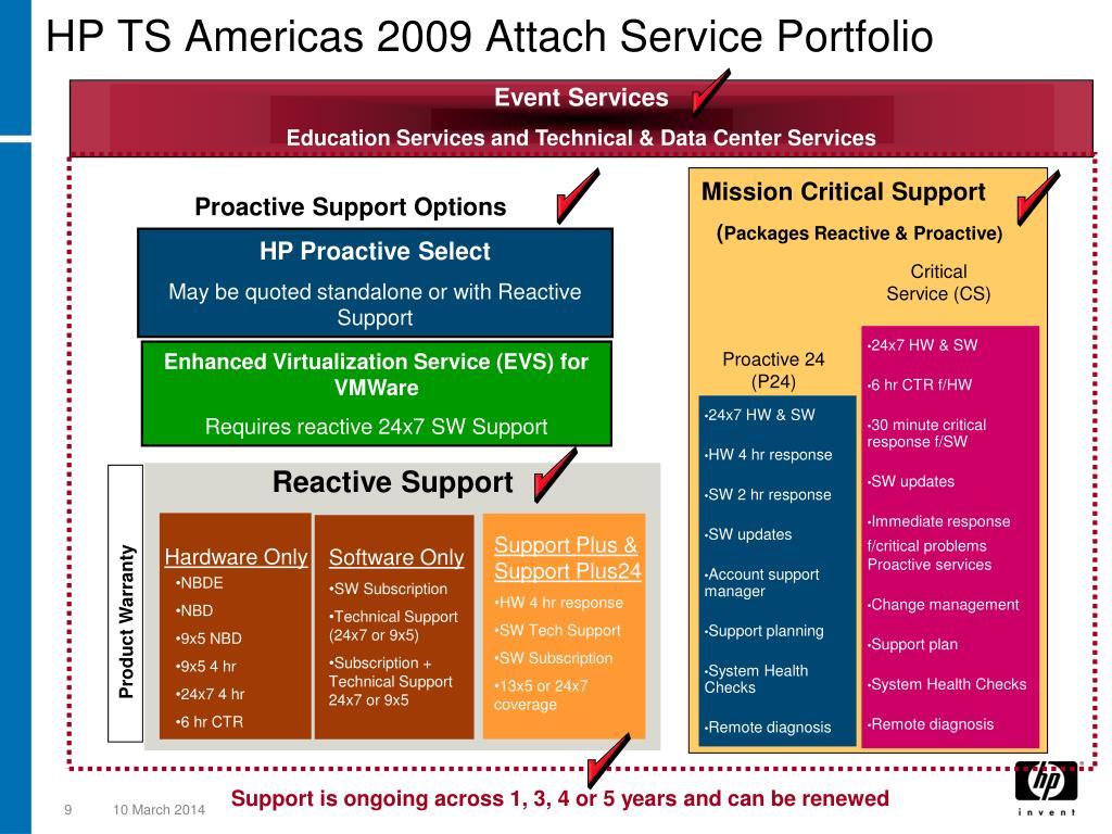 HP TS Americas 2009 Attach Service Portfolio