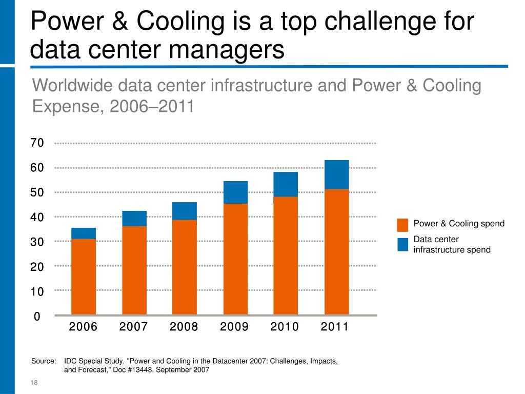 Power & Cooling spend