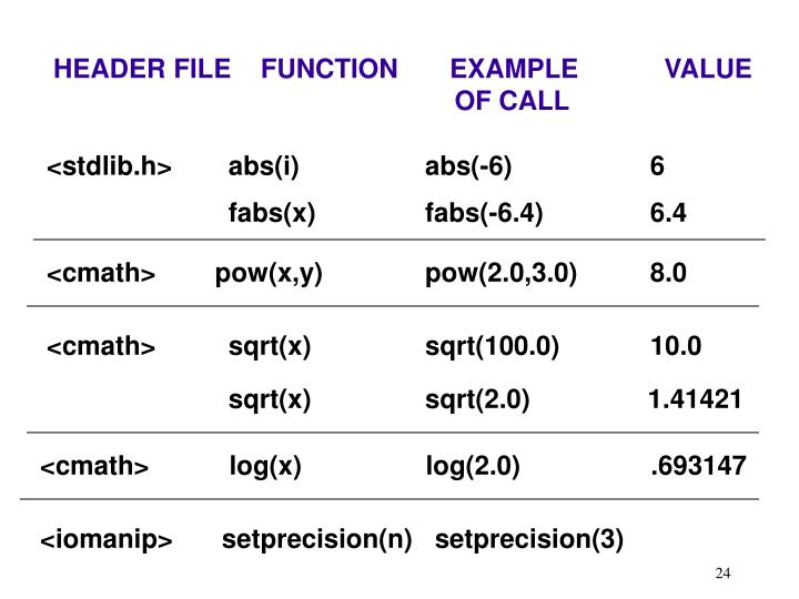 HEADER FILE    FUNCTION       EXAMPLE       VALUE