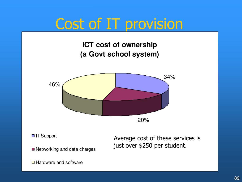 Cost of IT provision