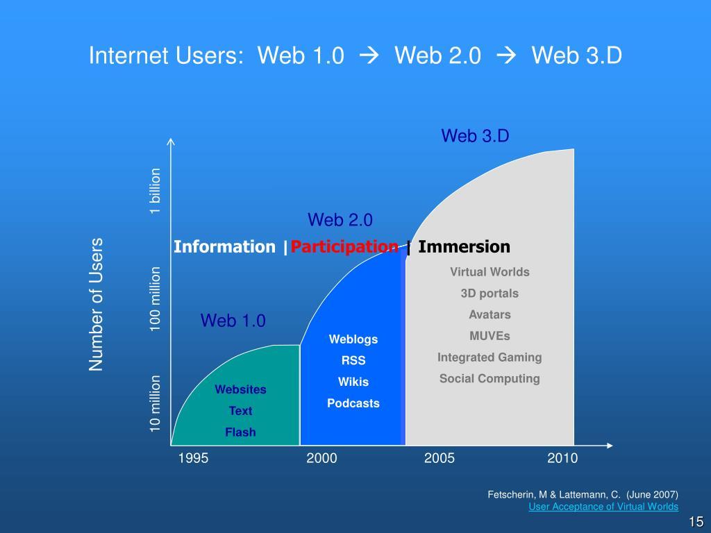 Web 3.D
