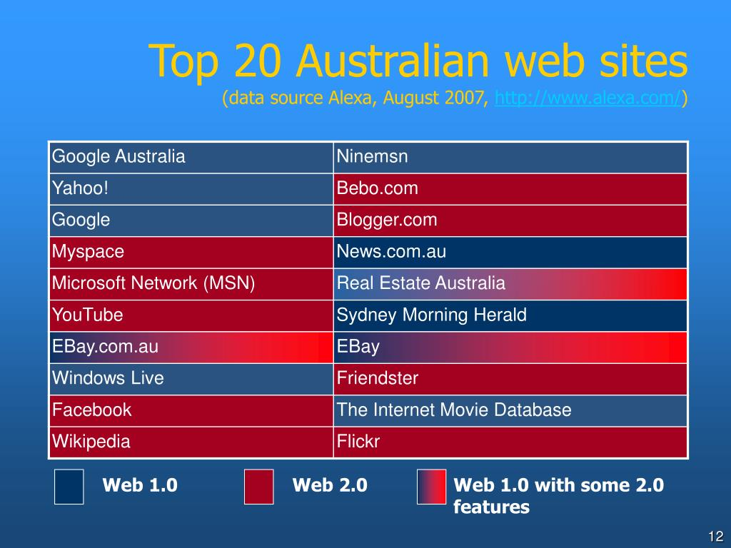 Top 20 Australian web sites