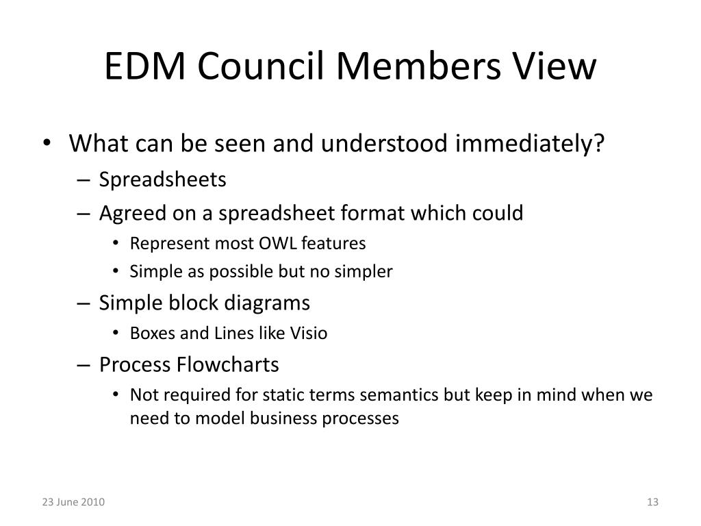 EDM Council Members View