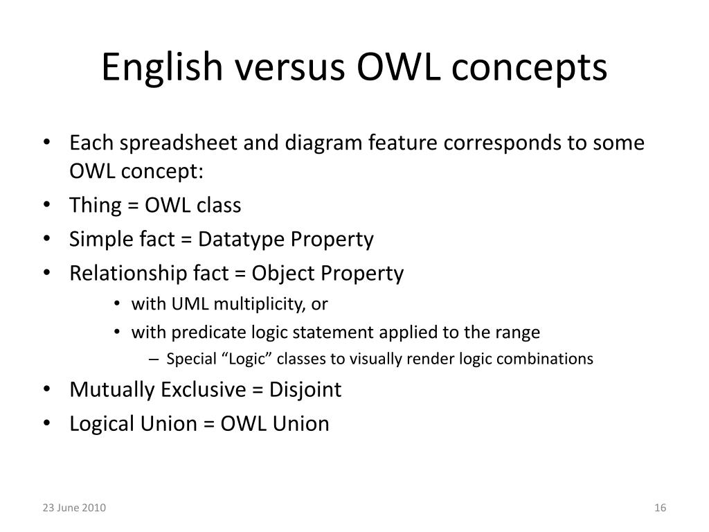 English versus OWL concepts