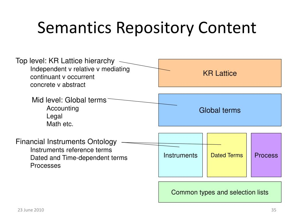 Semantics Repository Content
