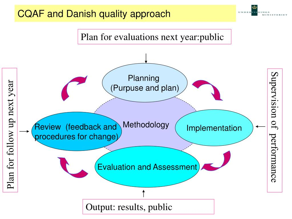 CQAF and Danish quality approach