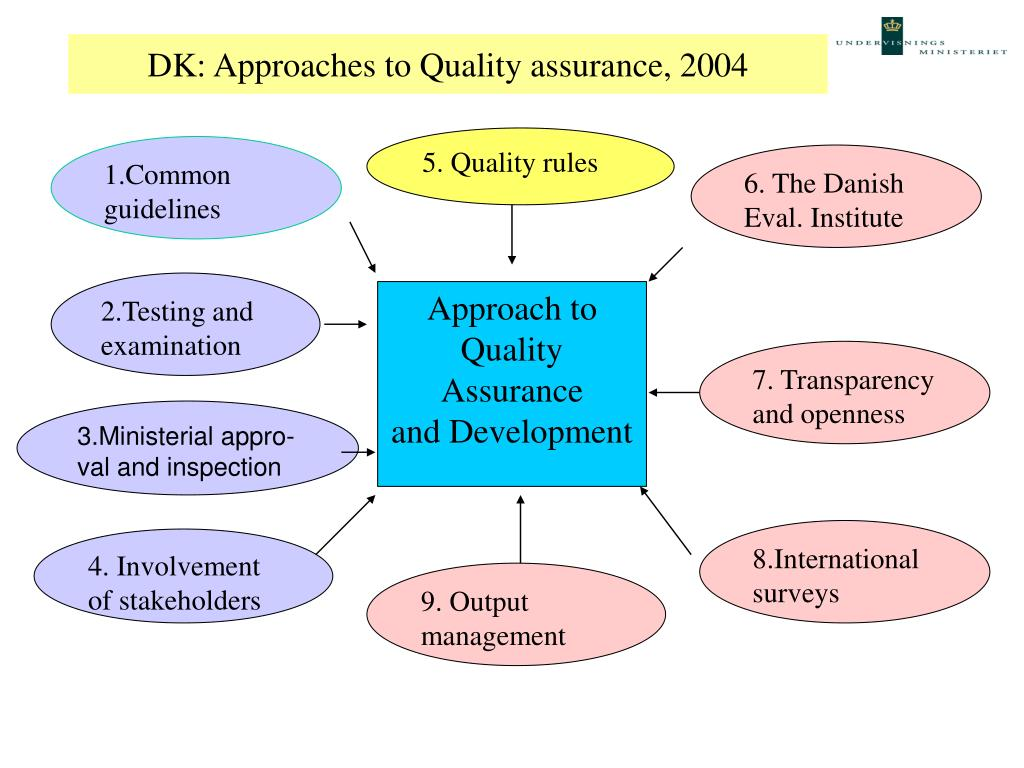 DK: Approaches to Quality assurance, 2004