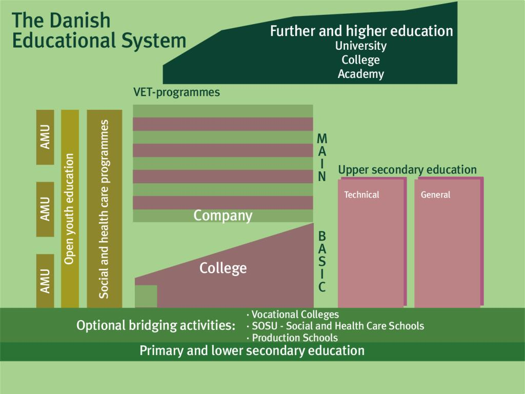 The Danish Educational System