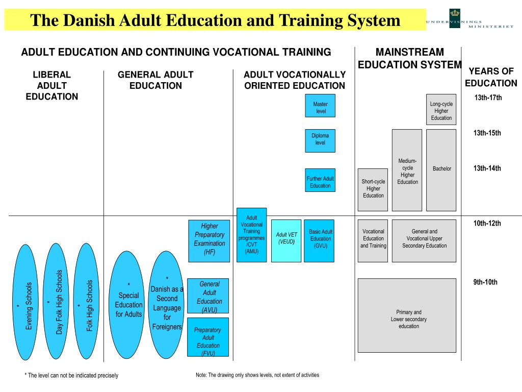 The Danish Adult Education and Training System