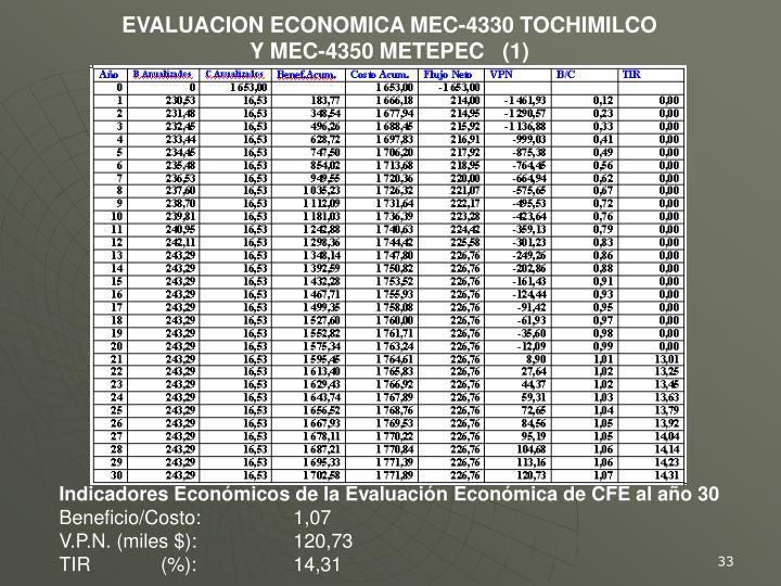 EVALUACION ECONOMICA MEC-4330 TOCHIMILCO