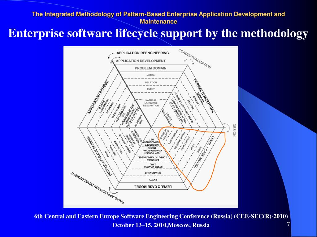 Enterprise software lifecycle support by the methodology
