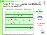 figure 7 plot between school scientific literacy performance with escs