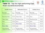 table 12 top five high performing east asian countries economies