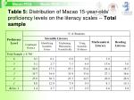 table 5 distribution of macao 15 year olds proficiency levels on the literacy scales total sample