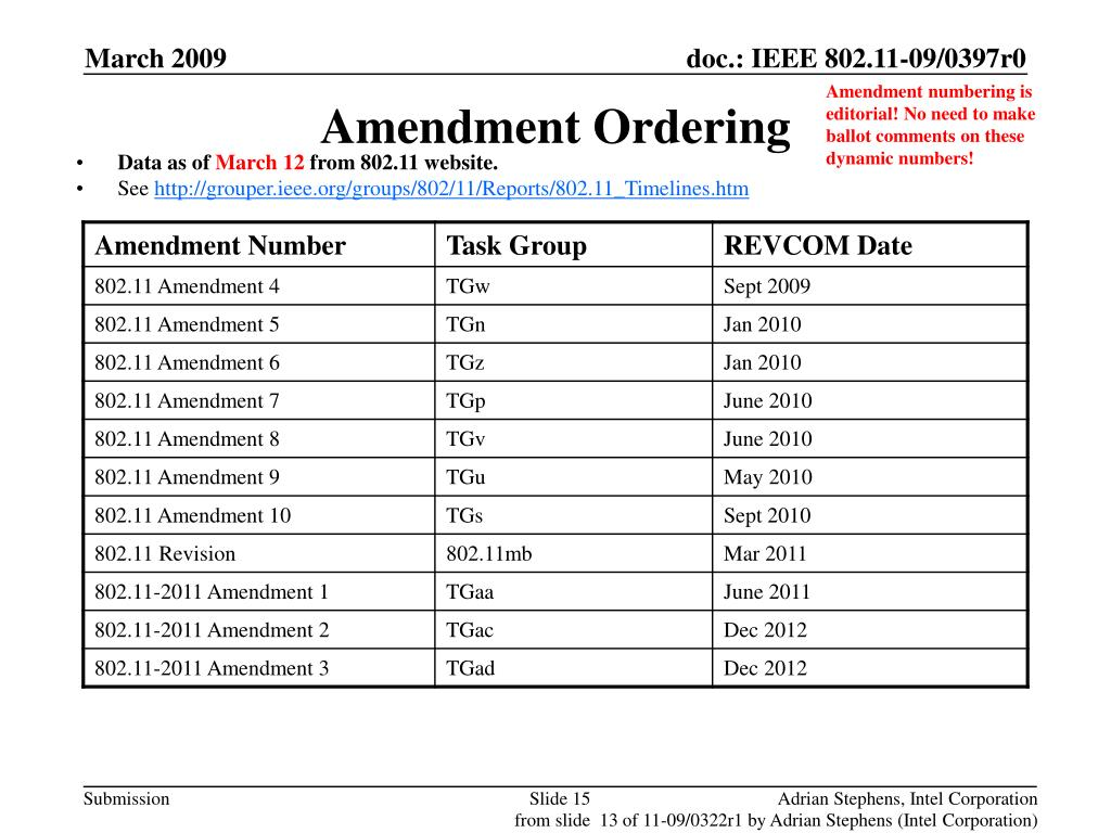 Amendment Ordering