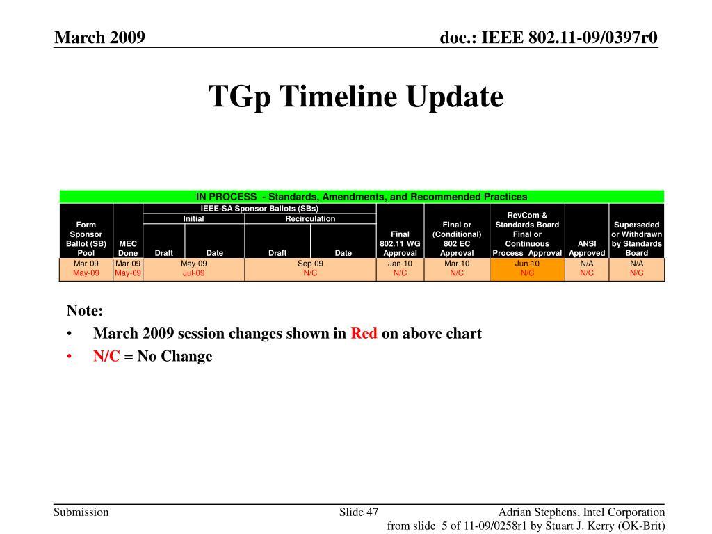 TGp Timeline Update