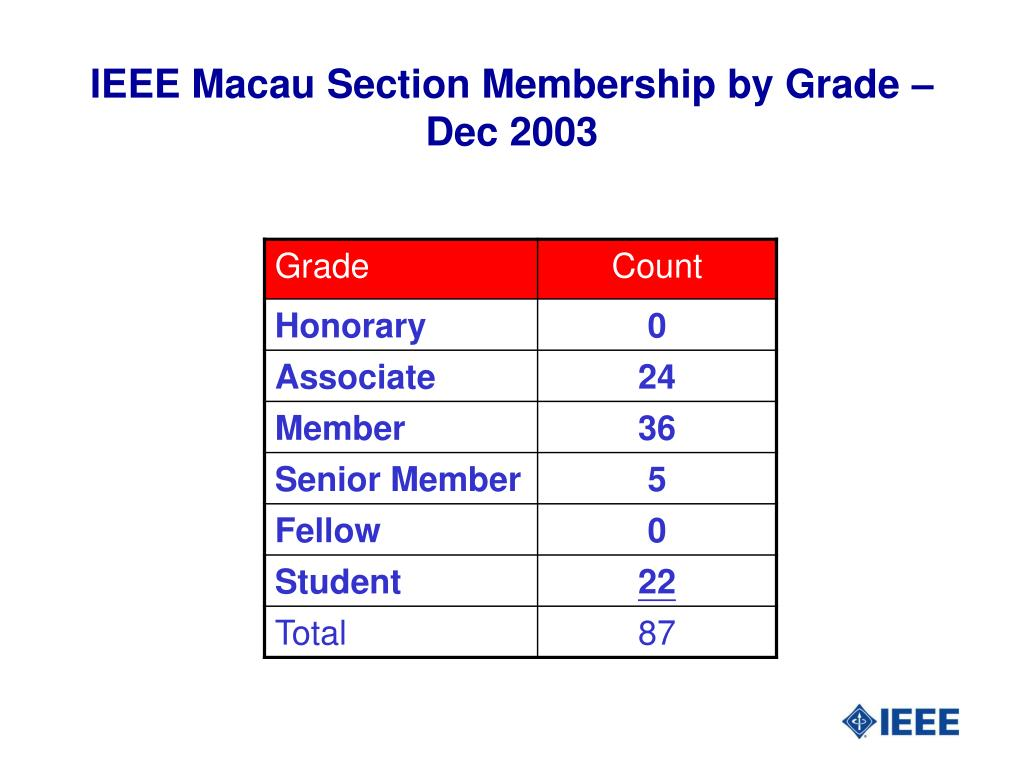 IEEE Macau Section Membership by Grade – Dec 2003