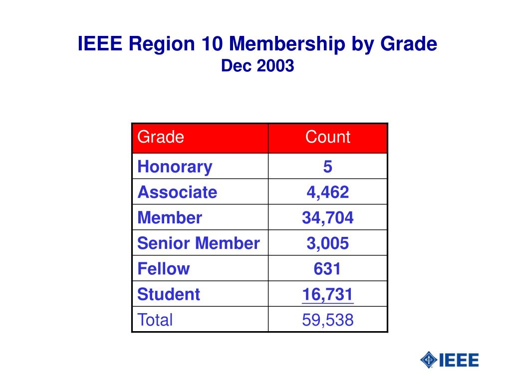 IEEE Region 10 Membership by Grade