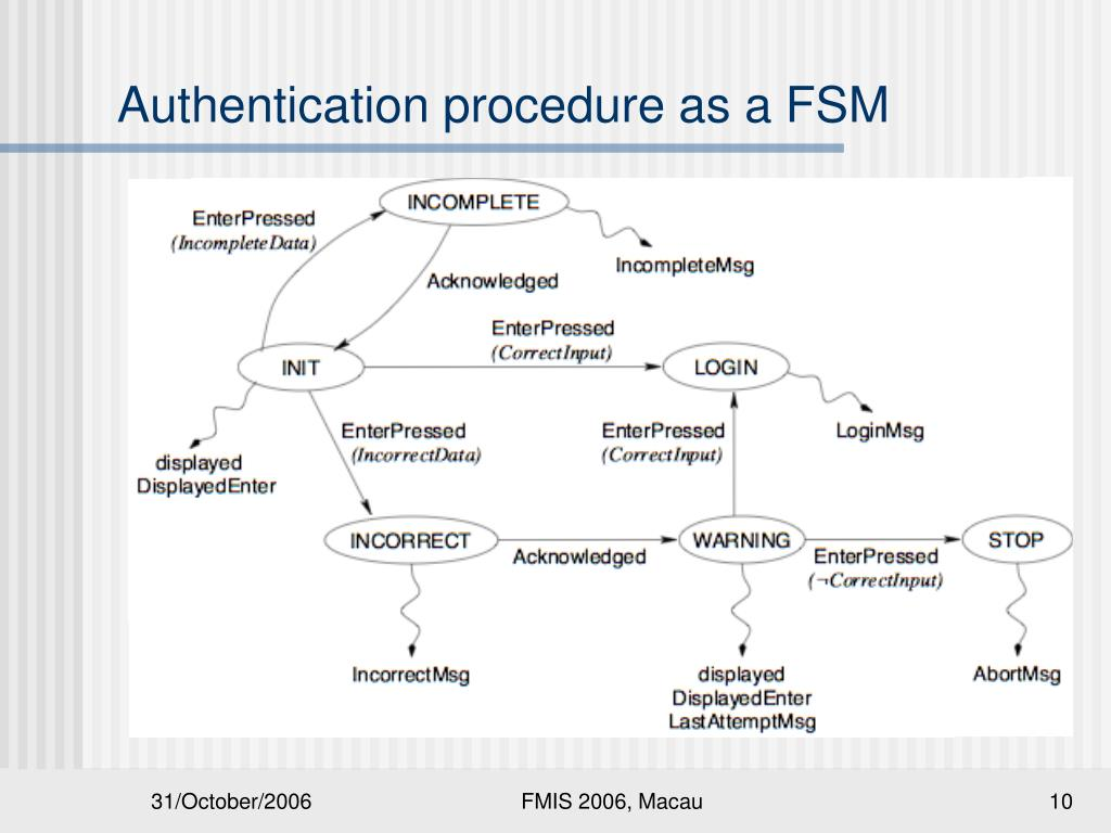 Authentication procedure as a FSM