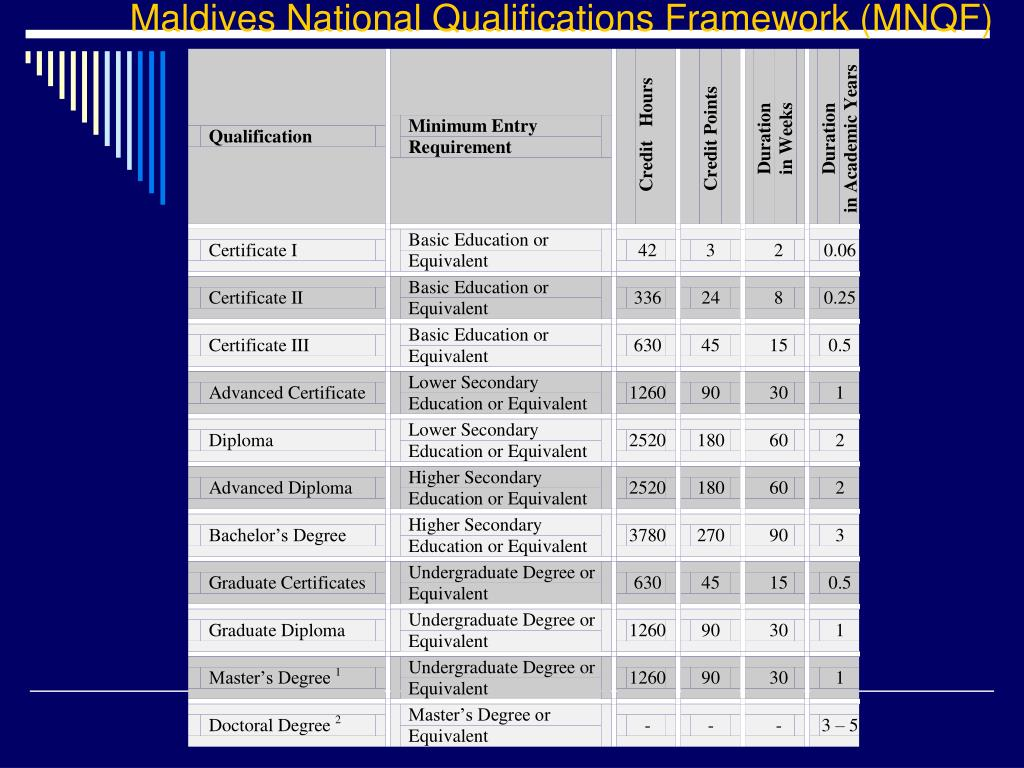 Maldives National Qualifications Framework (MNQF)