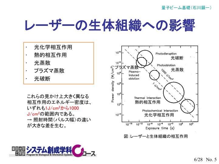 レーザーの生体組織への影響