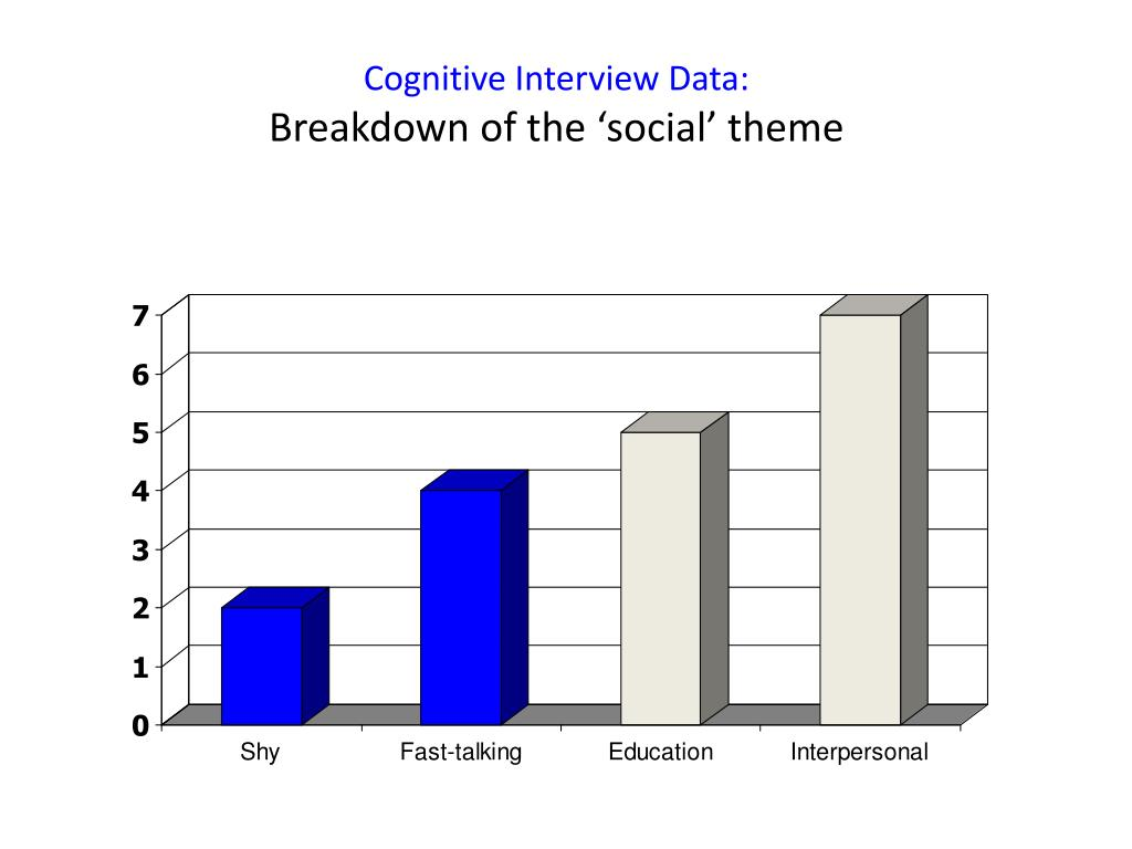 Cognitive Interview Data: