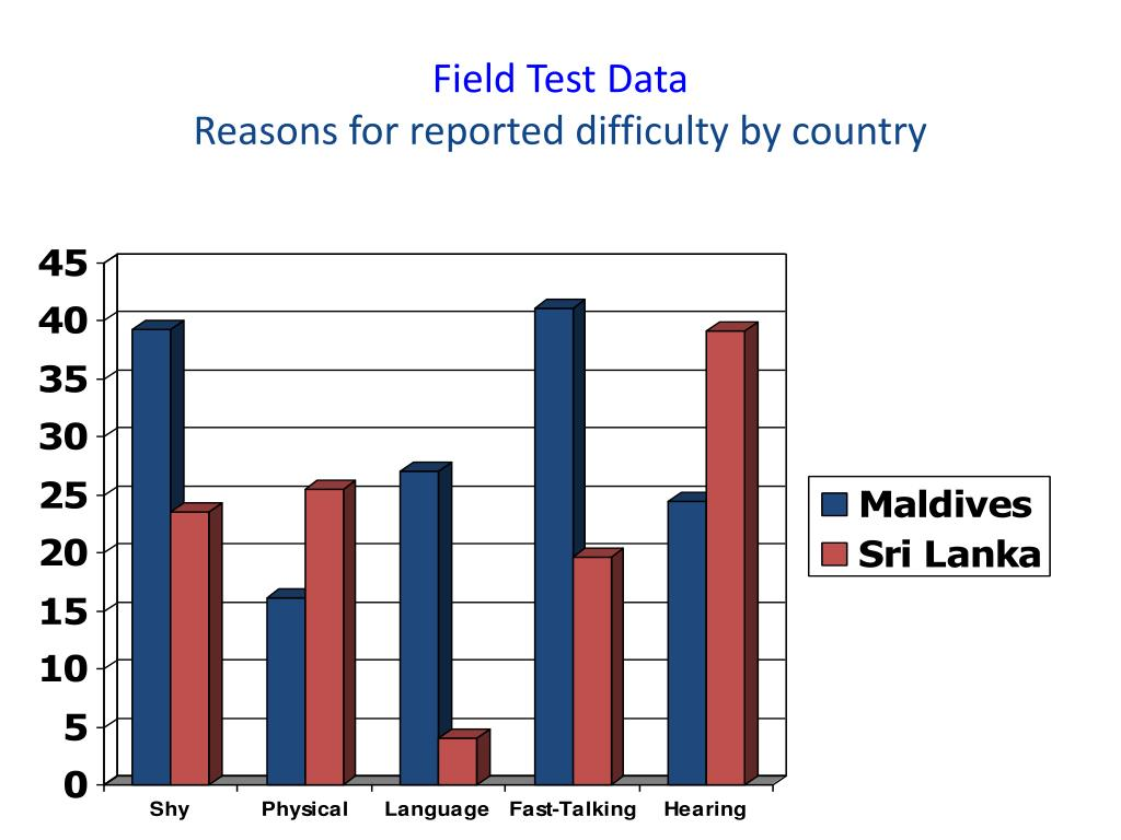 Field Test Data