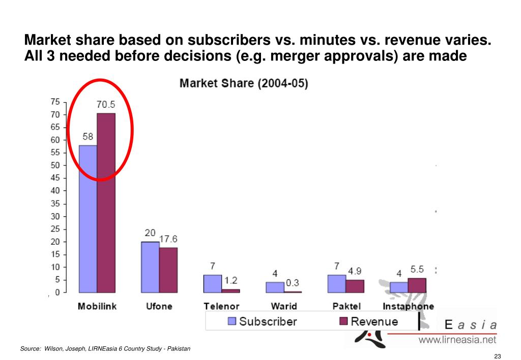 Market share based on subscribers vs. minutes vs. revenue varies.  All 3 needed before decisions (e.g. merger approvals) are made