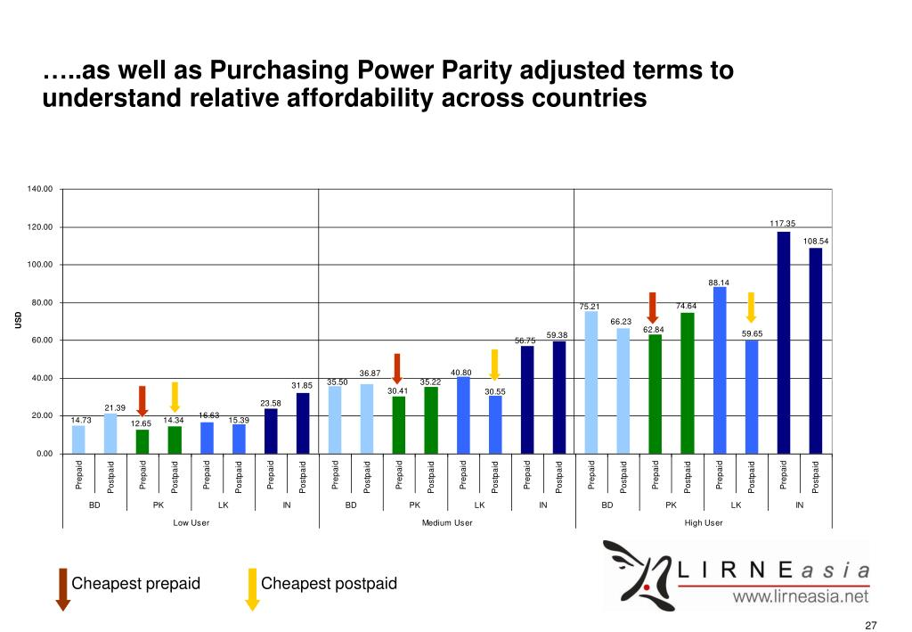 …..as well as Purchasing Power Parity adjusted terms to understand relative affordability across countries