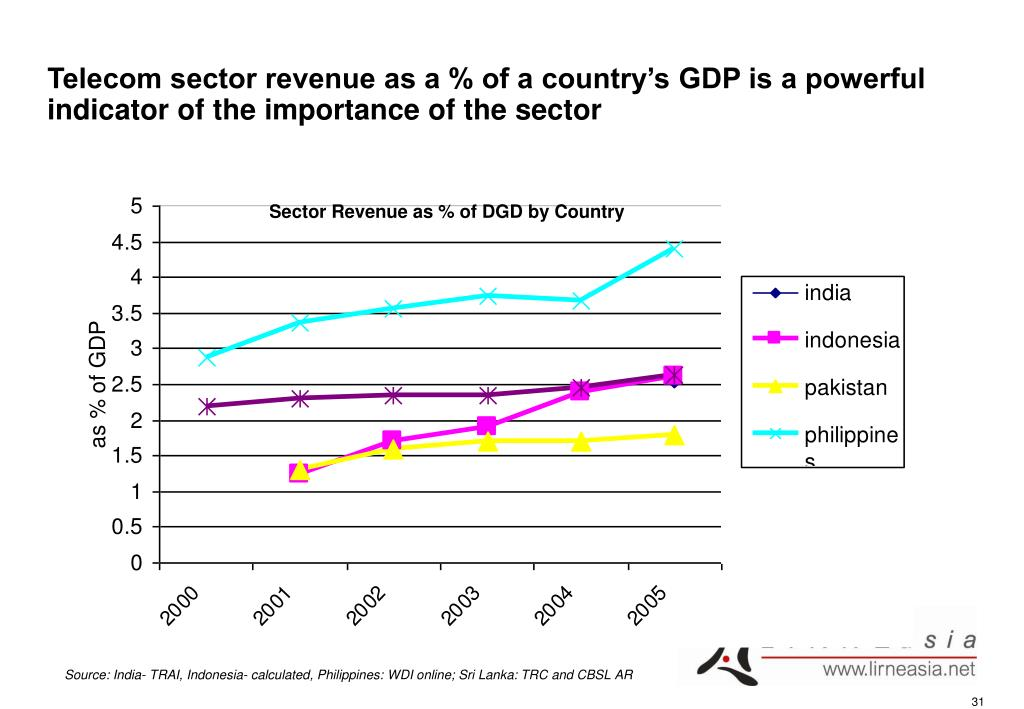Telecom sector revenue as a % of a country's GDP is a powerful indicator of the importance of the sector