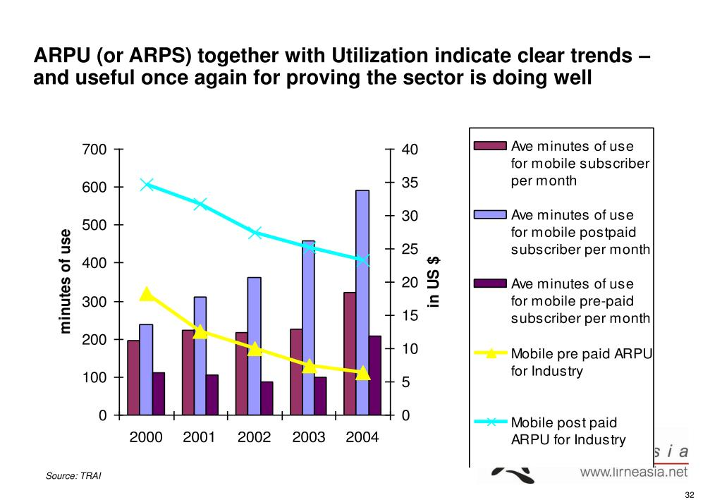 ARPU (or ARPS) together with Utilization indicate clear trends – and useful once again for proving the sector is doing well