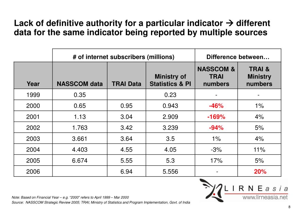 Lack of definitive authority for a particular indicator