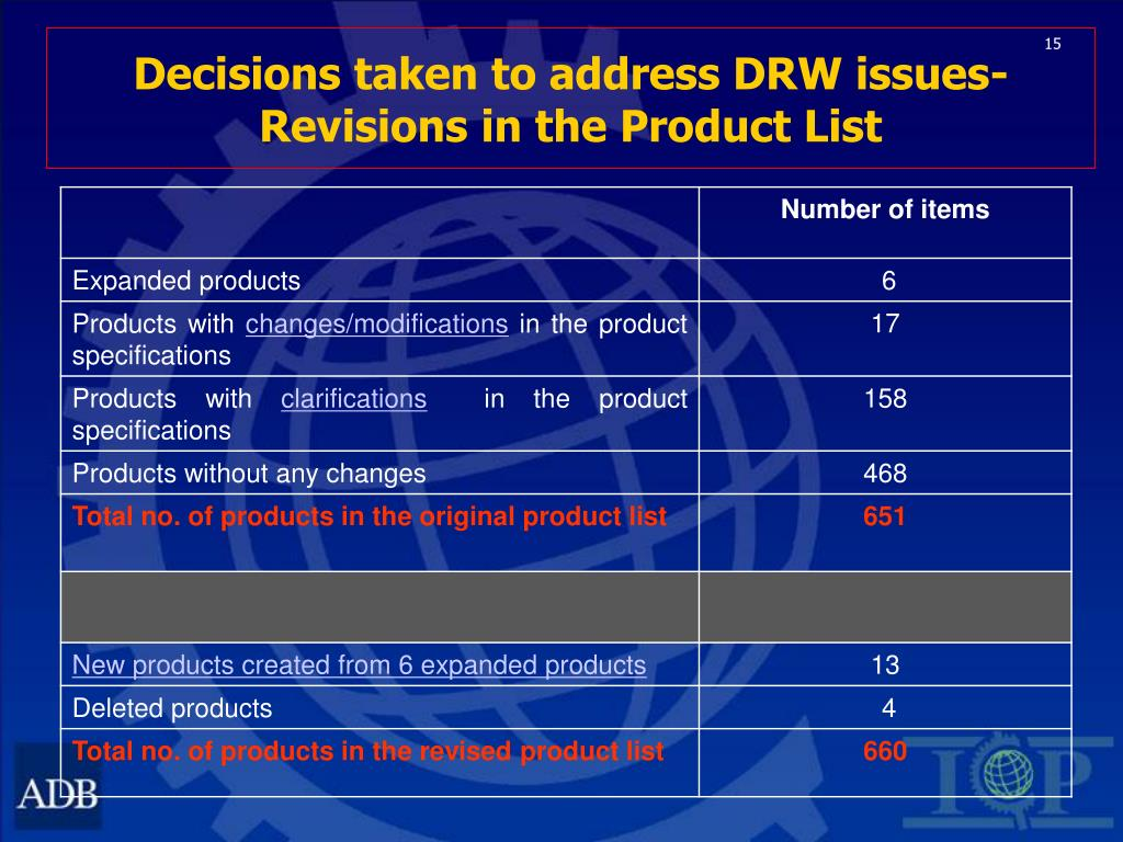 Decisions taken to address DRW issues-