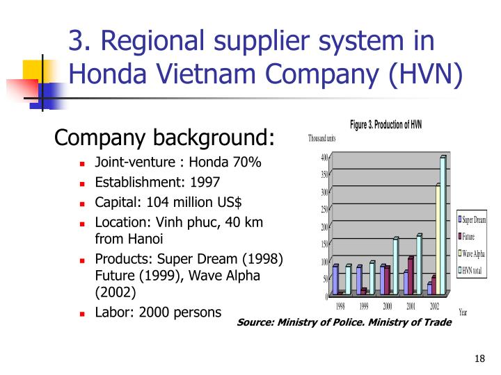hondas competitive advantage Lectures on effective competitive strategy (1960-1984) and general  the first is  the bcg report [1975] story of honda's cost advantage.