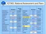 iotws national assessment and plans