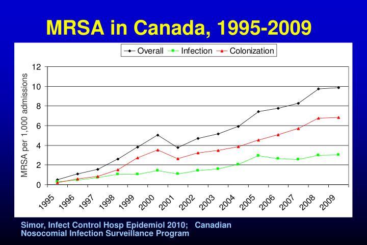 MRSA in Canada, 1995-2009
