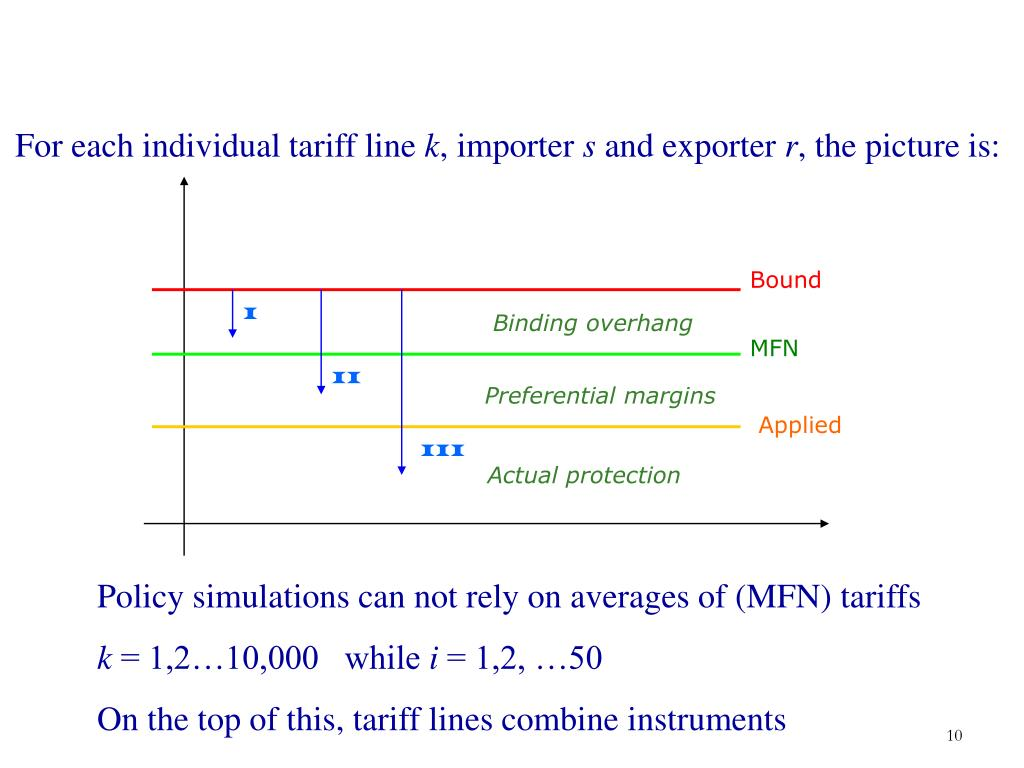 For each individual tariff line